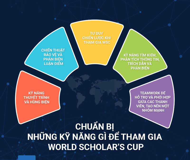 thi world scholar's cup